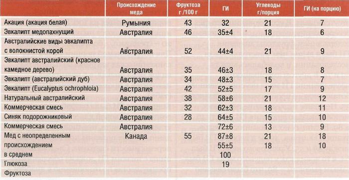 Таблица 3. Гликемический индекс (ГИ) и гликемическая нагрузка (ГН) при потреблении порции меда (25 г)