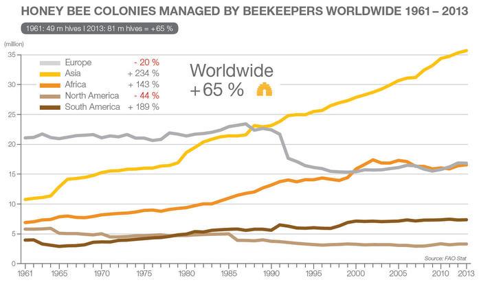 Количество пчелосемей в мире продолжает расти
