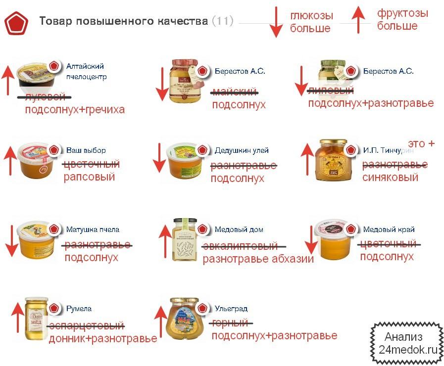Лучшие сорта мёда
