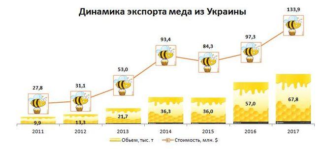 Динамика экспорта мёда из Украины