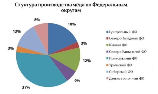 Производство мёда РФ по Федеральным округам