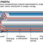Принцип работы литий-ионных батареек