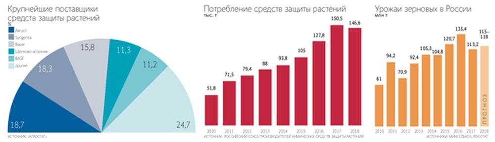 Объем потребления химических СЗР в России с 2010 по 2018 г
