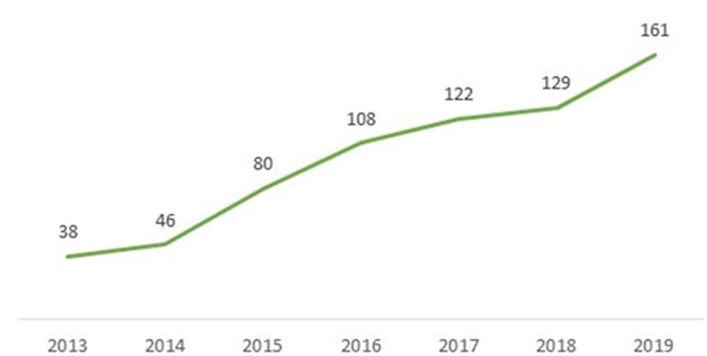 Динамика роста продаж пестицидов в России, по данным «Клеффман груп» (млрд руб.):