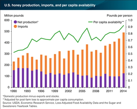 Потребление и производство мёда в США
