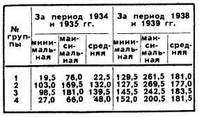 Продуктивность семей разных групп, (кг)
