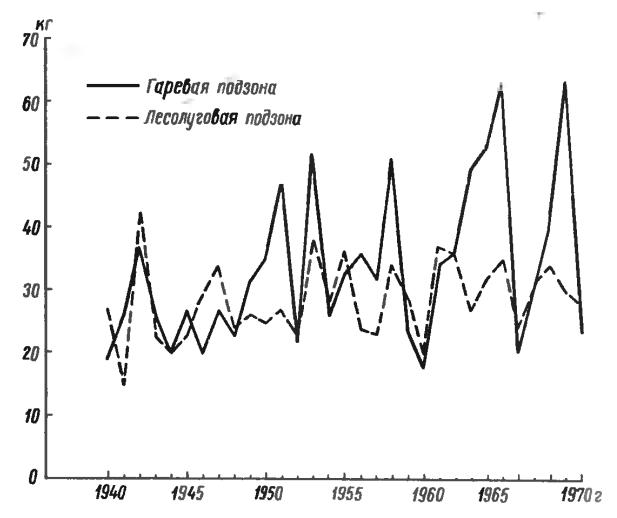График хода медосбора в Кеть-Чулымской тайге (1940-1970гг.., на семью пчел)