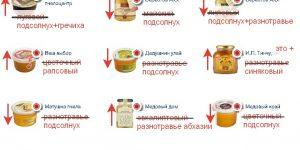 Проверка мёда от «Роскачество» — показать всё, что скрыто