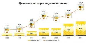 Рекордный экспорт Украинского мёда в 2017 году