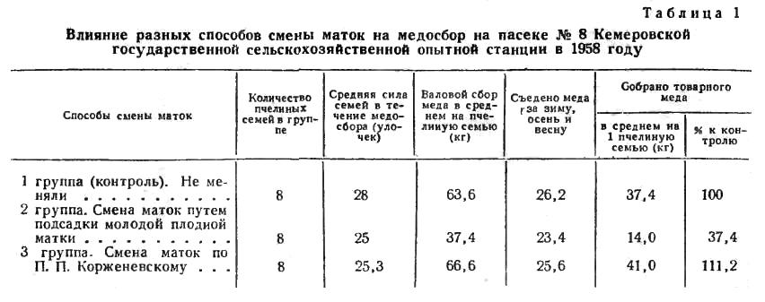 Влияние разных способов смены маток на медосбор на пасеке № 8 Кемеровской государственной сельскохозяйственной опытной станции в 1958 году