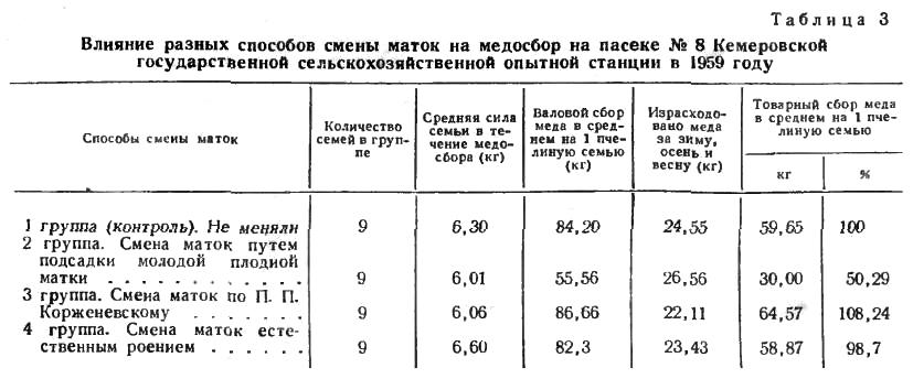 Влияние разных способов смены маток на медосбор на пасеке № 8 Кемеровской государственной сельскохозяйственной опытной станции в 1959 году