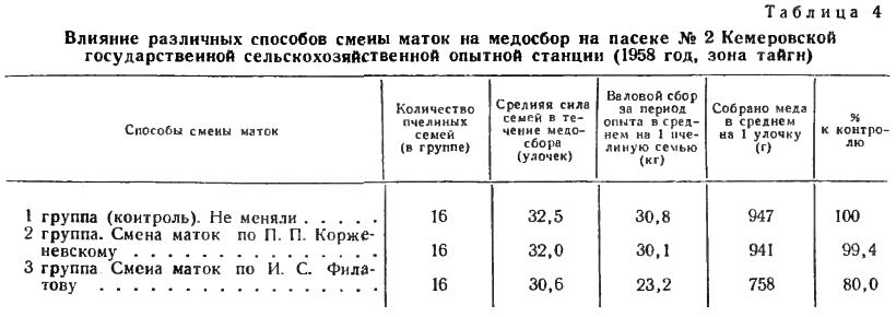 Влияние различных способов смены маток на медосбор на пасеке №2 Кемеровской государственной сельскохозяйственной опытной станции (1958 год, зона тайги)