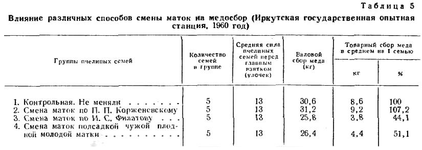 Влияние различных способов смены маток на медосбор (Иркутская государственная опытная станция, 1960 год)