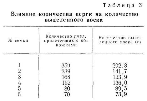 Влияние количества перги на количество выделенного воска