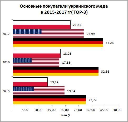 Основные покупатели украинского мёда в 2015-2017 гг